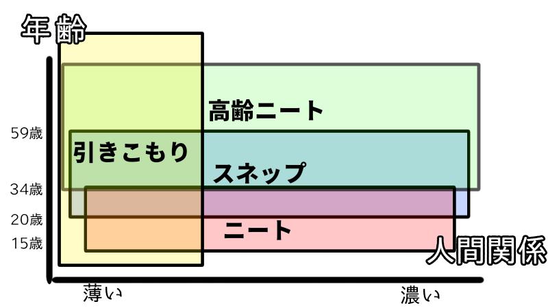 高齢ニート、スネップ、ニート、引きこもりの図解 グラフ