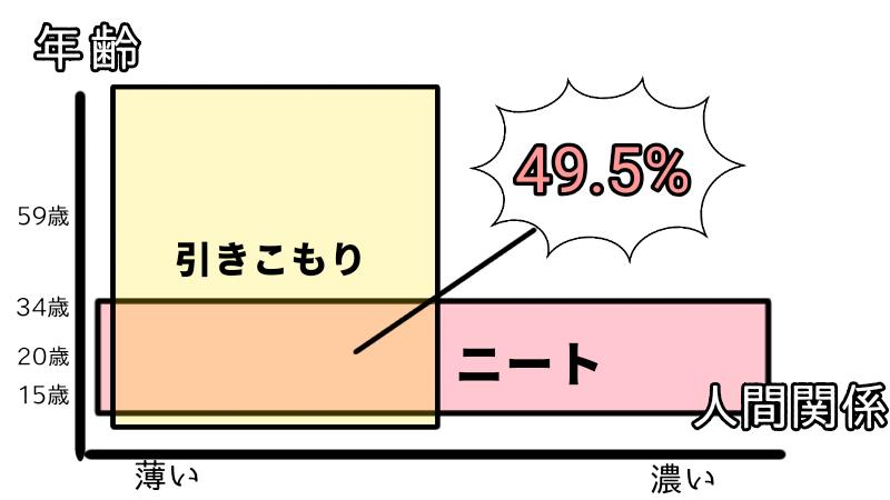 引きこもりとニートの図解 グラフ